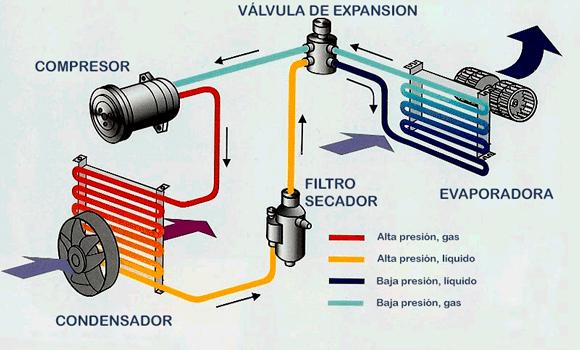C mo funciona un aire acondicionado pincha y desc brelo for Temperatura de salida de aire acondicionado split