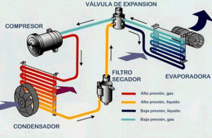 ¿Cómo funciona el Aire Acondicionado?